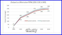300AMP Alternator Chevrolet Impala 2006-2009, Monte Carlo 2006,2007 5.3L High AMP